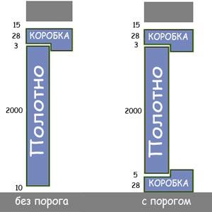 дверной проем межкомнатной двери размеры ширина и высота